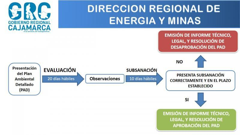 Procedimiento de evaluación del Plan Ambiental Detallado.